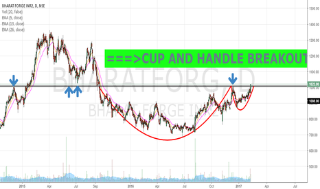 BHARATFORG: ===>CUP AND HANDLE BREAKOUT