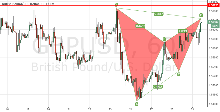 GBPUSD Bearish Bat