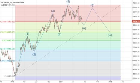 IBOV: Possivelmente estamos passando pelas ondas de correção A-B-C