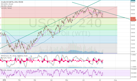 USOIL: Right at support?
