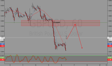 GBPUSD: GBPUSD Projection