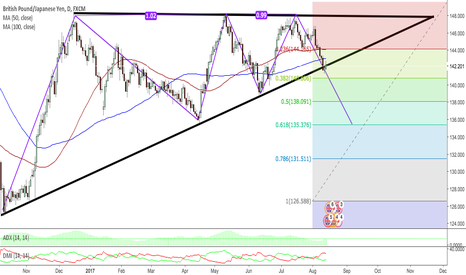 GBPJPY: GBPJPY D TECHNICAL ANALYSIS