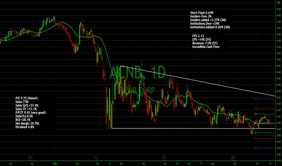 Acnb Stock Price And Chart Nasdaq Acnb Tradingview