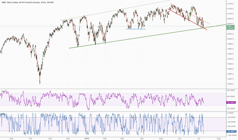 SPX500: SPX500: Is the Stock Market Going to Melt Down?