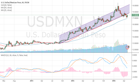 USDMXN: Look at MACD on weekly basis