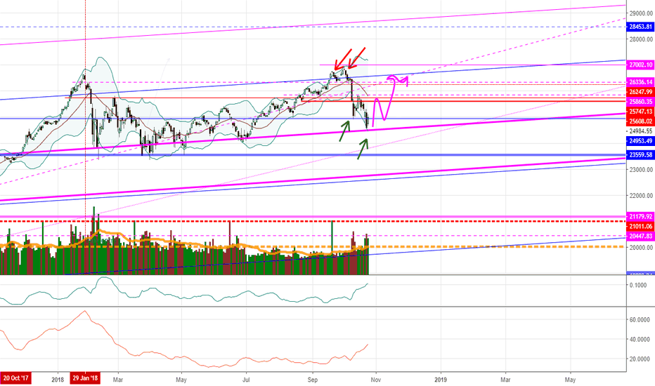 DJI: DOW inverted head and shoulders
