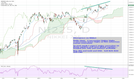 NI225: NIKKEI (RISK / EQUITIES)  -- daily charts - risk aversion coming