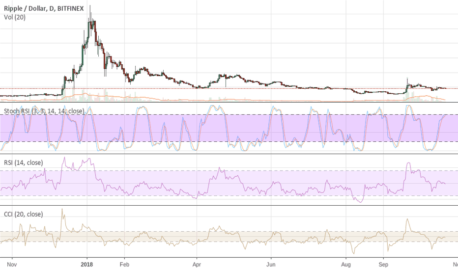 XRPUSD: XRP COLLAPSE RIGHT AROUND THE CORNER