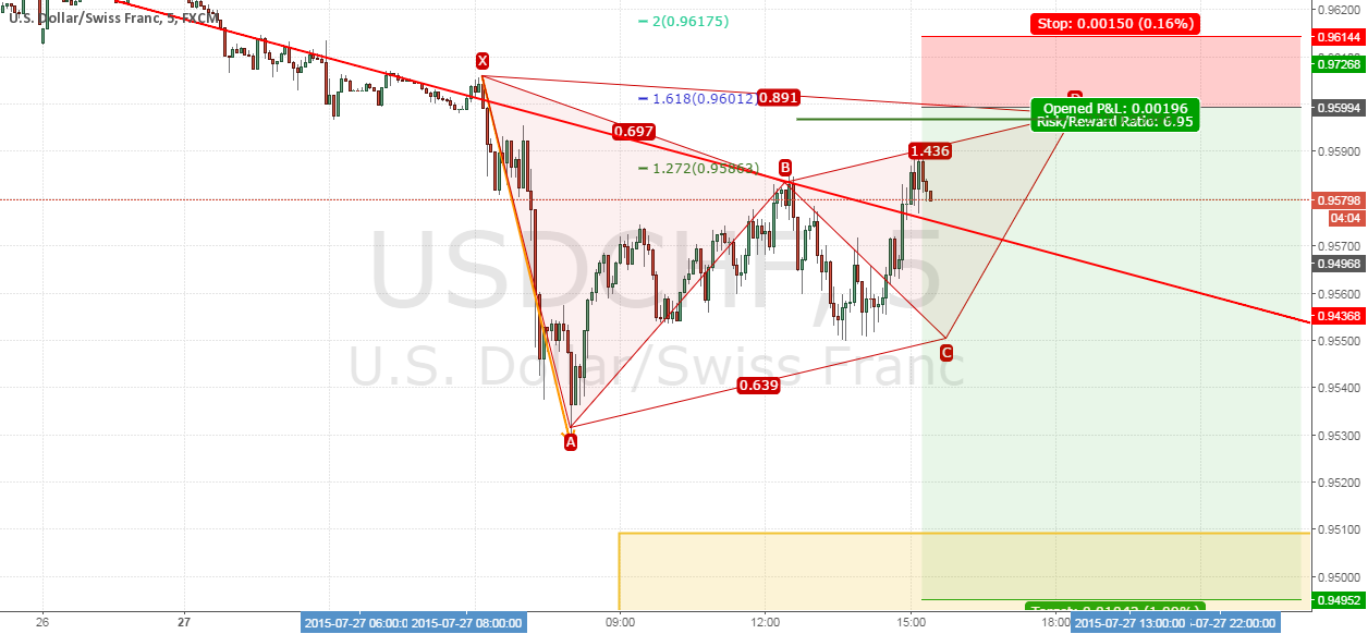 Trade #15 USDCHF - Short @ intraday Gartley pattern FAILED.