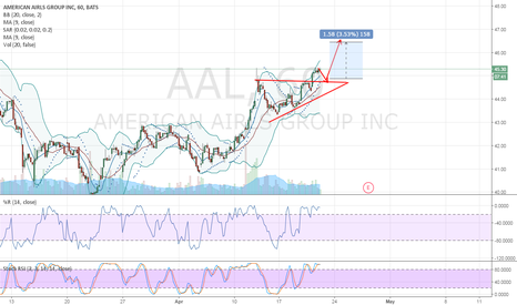AAL: AAL ASCENDING TRIANGLE PATTERN
