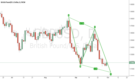 GBPUSD: GBP/USD POTENTIAL BULLISH AB=CD