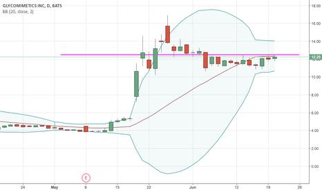 GLYC: Break of a key price level