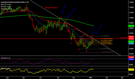 AUDCAD: Short end-of-day trade set up on AUD/CAD