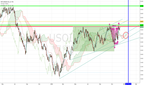 USOIL: LONG LONG AGAIN