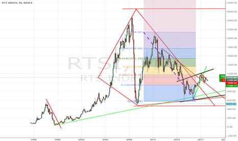 RTSI: Индекс РТС: в шаге от большого роста.