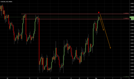 EURCAD: EURCAD: is this another Short?