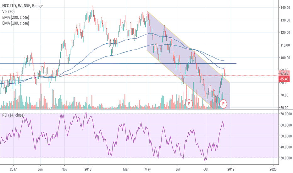 NCC: downtrend channel broken with good volume