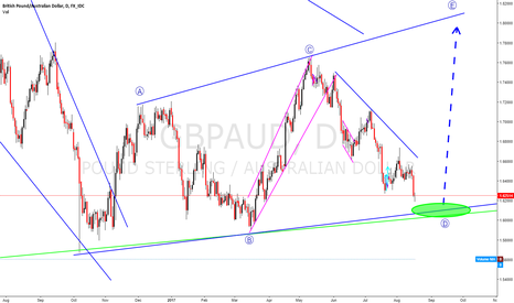 GBPAUD: GBPAUD, start to look for buying set-ups