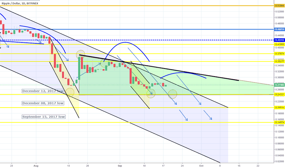 XRPUSD: Support holding. Triangle emerging?
