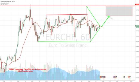 EURCHF: EURCHF 60 min Треугольник