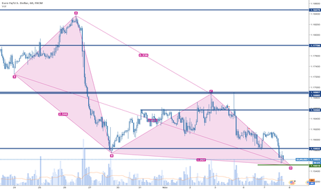 EURUSD: Harmonic Pattern almost at D getting ready to go Long