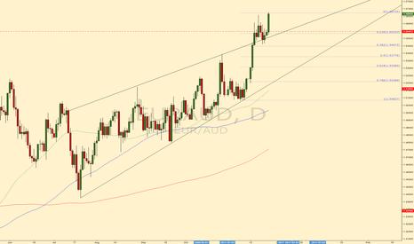 EURAUD: EURAUD looking for retest #forex #trading #euraud