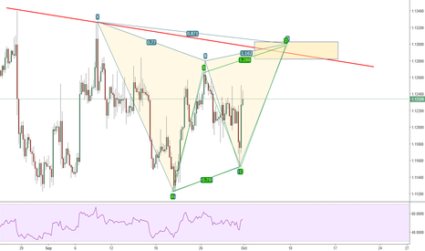 EURUSD: EURUSD Possible bearish gartley pattern