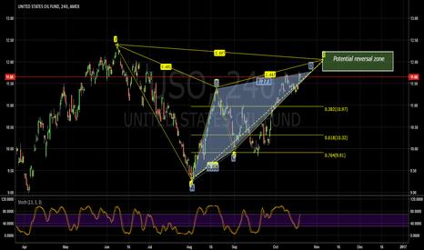 USO: USO harmonic pattern