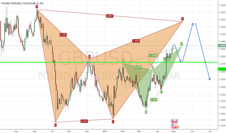 GBPUSD: Bat and Butterfly on GBP