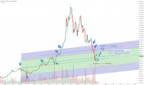 BTCUSD: BTC Down & Up (MàJ3)