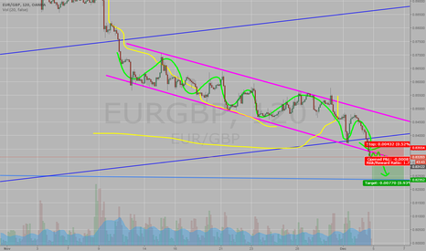 EURGBP: Be ready to sell