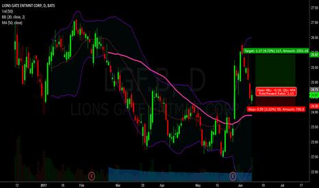 LGF.B: lgf - pullback volume bull