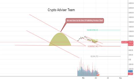 BTCUSDT: Bitcoin Technical Price Analysis JUNE-4-2018
