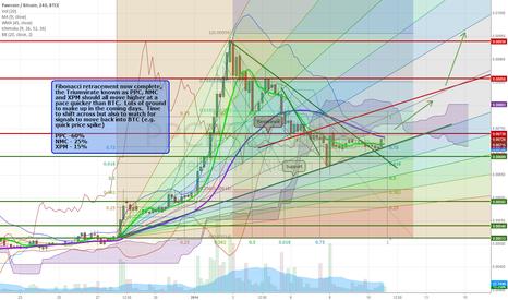 PPCBTC: Fibonacci retracement now complete on the Alts
