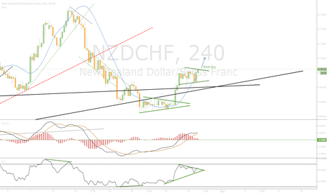 NZDCHF: Waiting Break