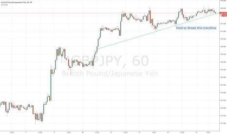 GBPJPY: GBP/JPY at important level. Hold or Break.