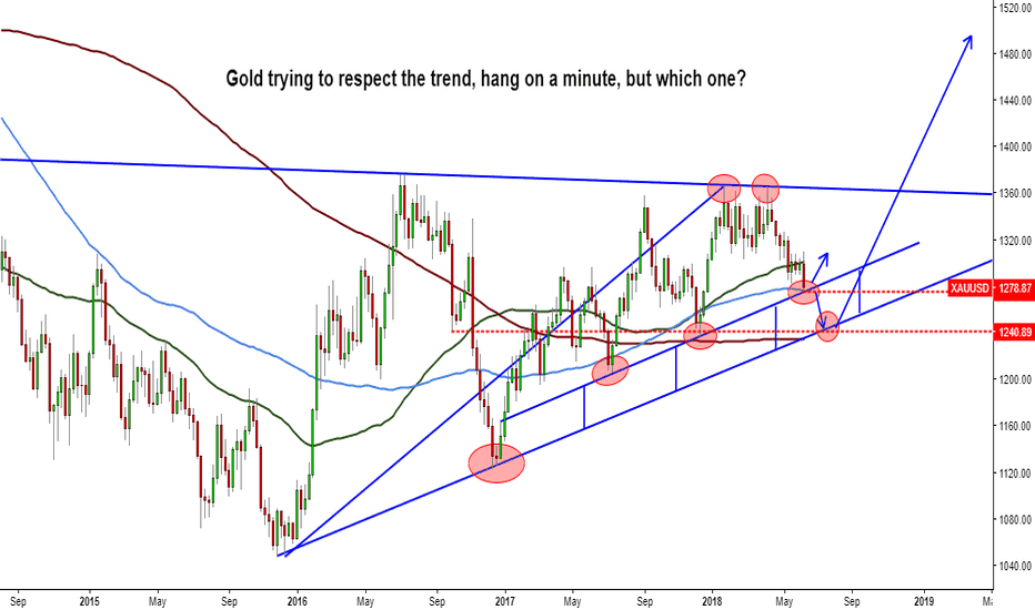 XAUUSD: Gold trying to respect the trend, hang on a minute but which one