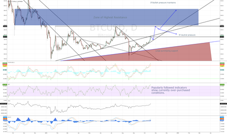 BTCUSD: Long term: Bitcoin looking Bullish. Initial target 315 USD