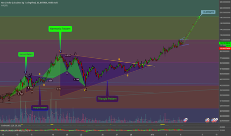 NEOUSD: NEO Fractals + Harmonic Patterns + Ascending Triangle Patterns