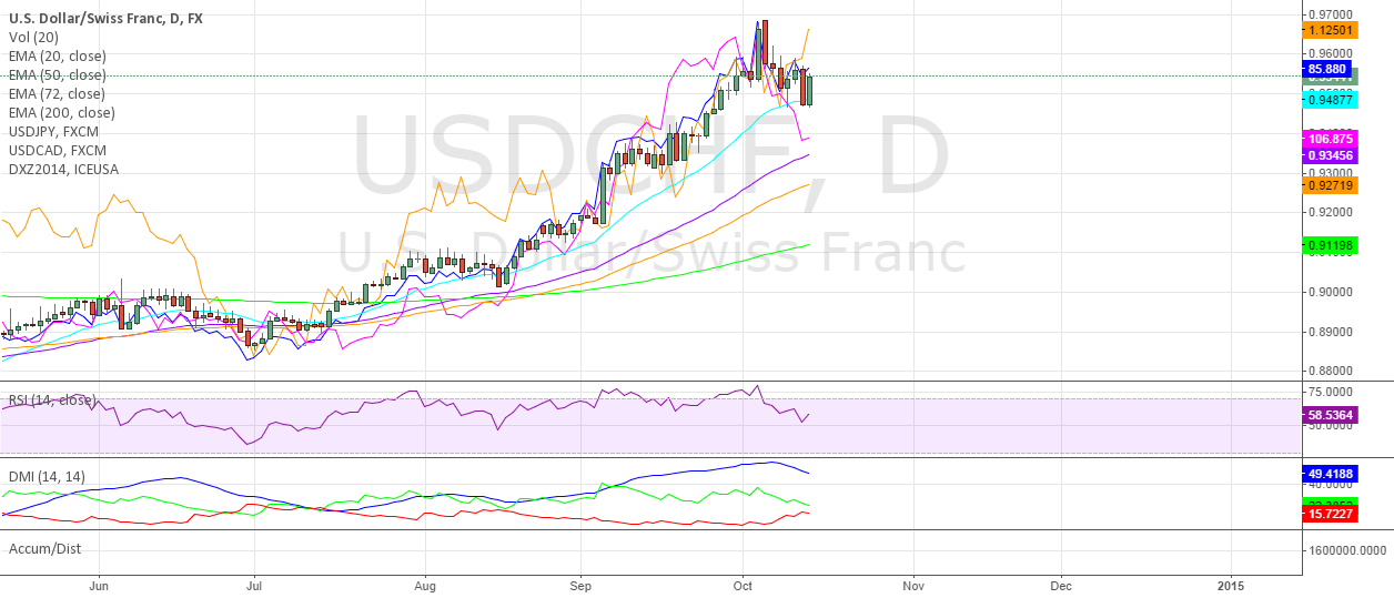 USDCHF Tracks the Dollar Index More Than Other Dollar Pairs