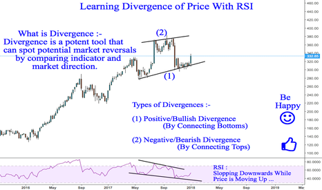 YESBANK: What is Divergence And How Does it Work ... For Learners ...
