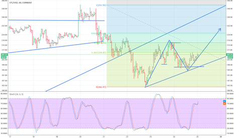 LTCUSD: LiteCoin Firing on all cylinders as stocks stage full recovery