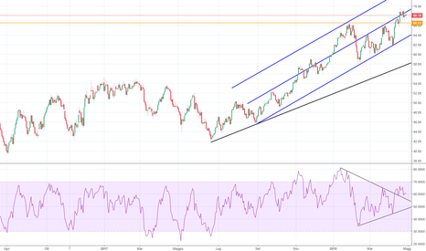 CL1!: WTI Crude Oil - Analisi della situazione