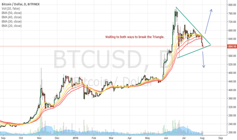 BTCUSD: Trade the break out Triangle