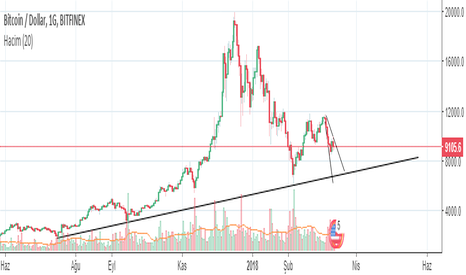 BTCUSD: Bitcoin köşeye sıkıştı