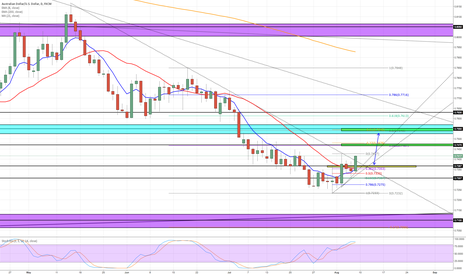 AUDUSD: AUDUSD RETRACEMENT UPSIDE BEFORE SHORT!