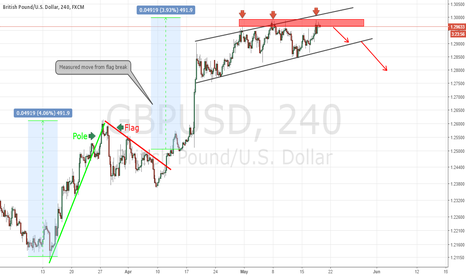 GBPUSD: GPUSD Measured Move Completed