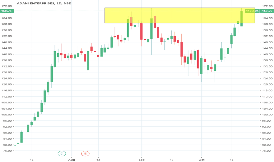 ADANIENT: ADANI ENTERPRISES BUY ABOVE 171