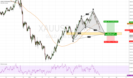XAUUSD: GOLD/USD, coming Cypher Pattern.