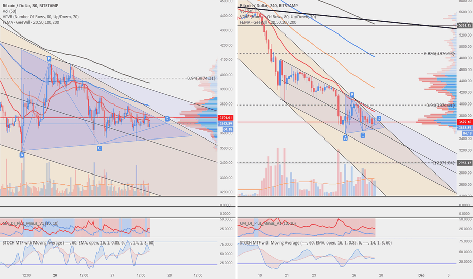 BTCUSD: Still a ways to go to be bullish but getting closer